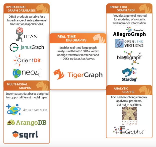 Graph Databases: Cosmos DB Graph API – Key Concepts and Best
